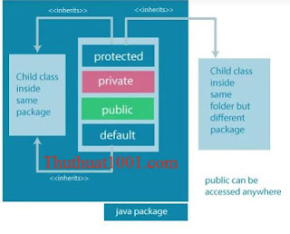 Access Modifiers trong Java