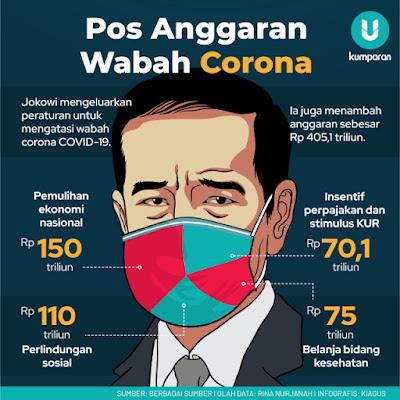Akibat Corona, THR dan Gaji ke-13 PNS Terancam Dihapuskan