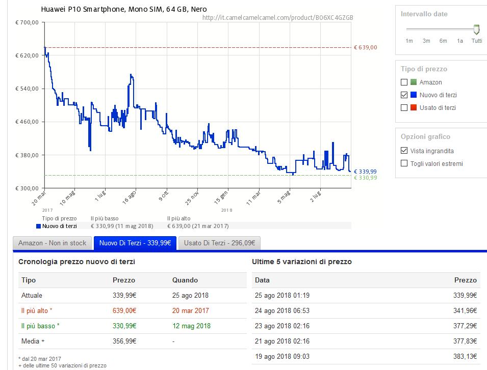 Andamento prezzi Huawei P10