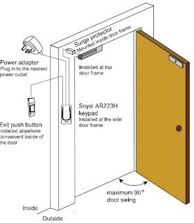 Hệ thống kiểm soát cửa từ - Acess Control System
