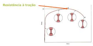 Gráfico do limite de resistência a tração