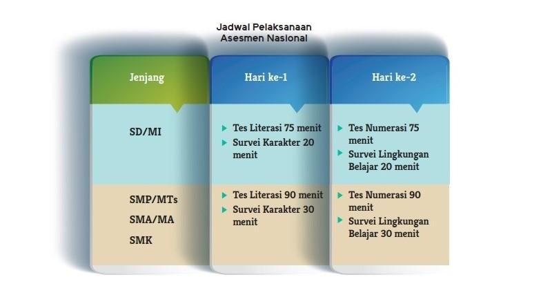 jadwal asesmen nasional