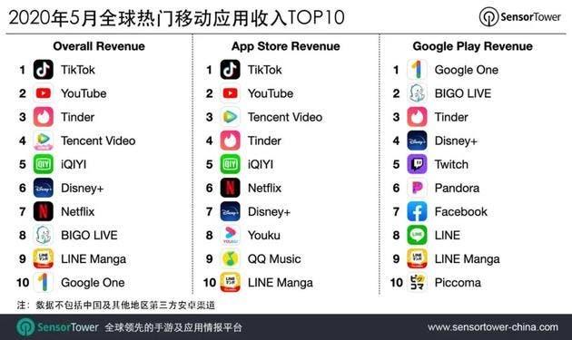 تقرير : TikTok يجذب أموالًا أكثر من الشركات الكبيرة مثل YouTubeتقرير : TikTok يجذب أموالًا أكثر من الشركات الكبيرة مثل YouTube