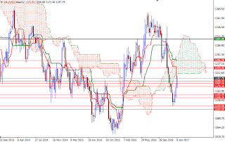 Weekly Gold Forecast