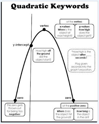 Quadratic Keywords Poster - parts of a parabola