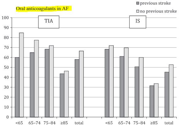 図:心房細動ありで抗凝固薬処方の割合 脳卒中経験の有無別