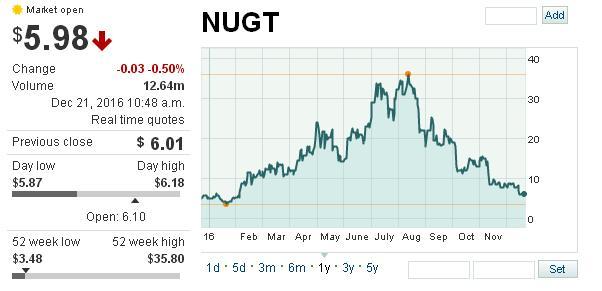 ETF NUGT Invertir en oro