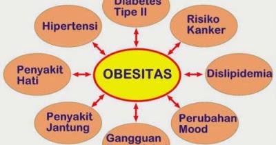 Hubungan Kadar Hormon dan Obesitas