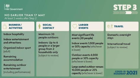 UK Government COVID Road Map no earlier than 17th May 2021