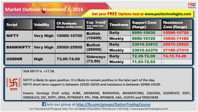 Indian Market Outlook: November 02, 2018