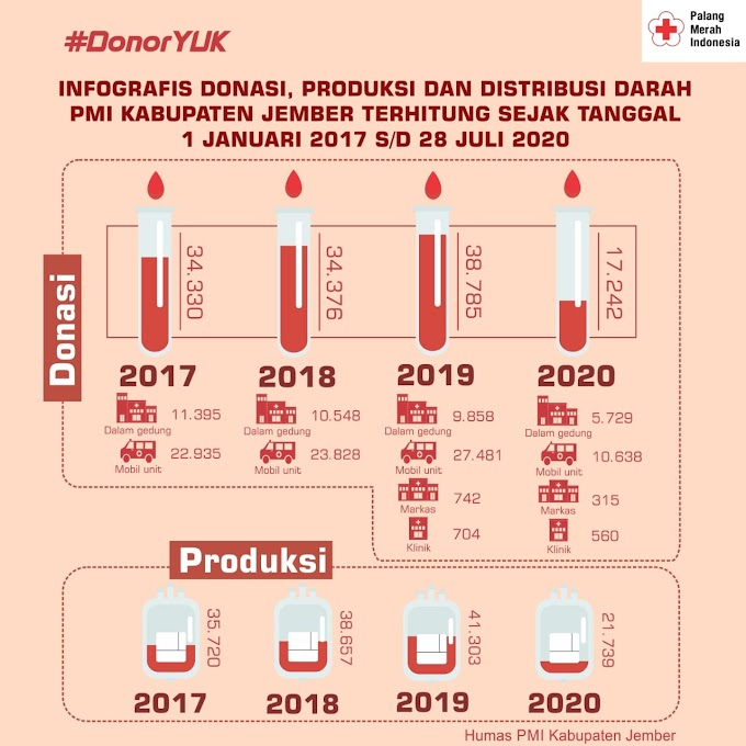 Tren Donasi  ,Update Produksi dan Distribusi  Darah di PMI Jember 2017- 2020