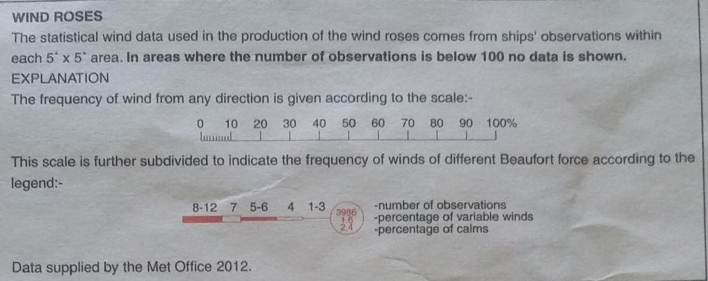 تحديد شدة واتجاه الرياح في المحيطات