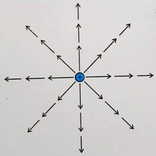Electric field lines - properties of electric field lines