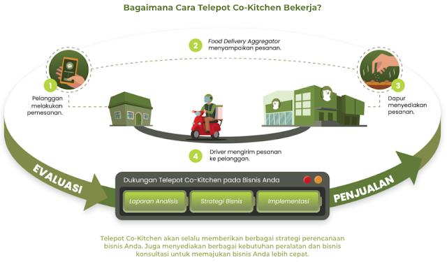 Telepot Co Kitchen