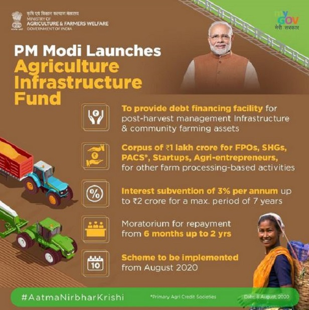 Agriculture Infrastructure Fund has crossed the Rs. 8000 crore mark after receiving 8,665 applications