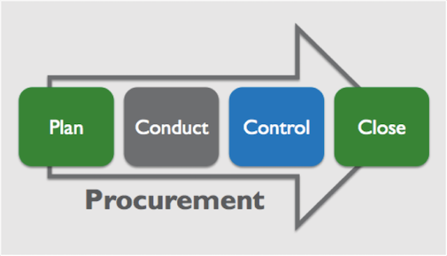 Project Procurement Management PMBOK 6Edition Definition