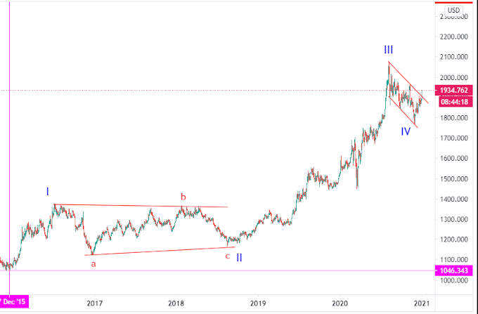 Gold prices could hit $3,500 in two years ?