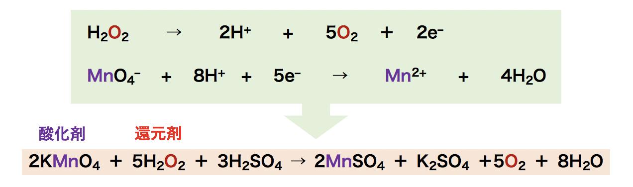 見分け 酸化 剤 方 還元 剤