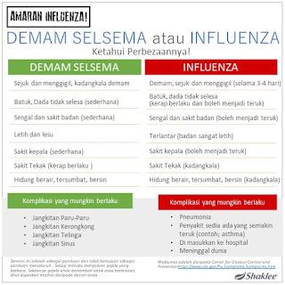Perbezaan Antara Influenza A B C dan H1N1 serta Selsema Biasa