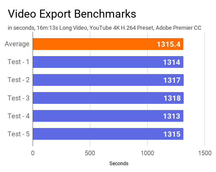 A bar chart on the results of video export test of this Acer Swift 3 SF314-57G laptop.