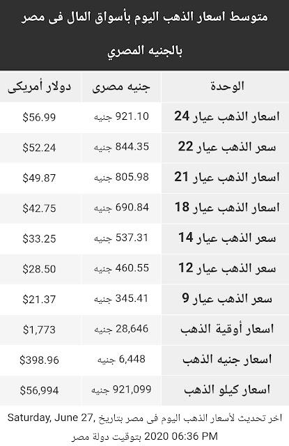 اسعار الذهب اليوم السبت 27 يونيو 2020 في مصر