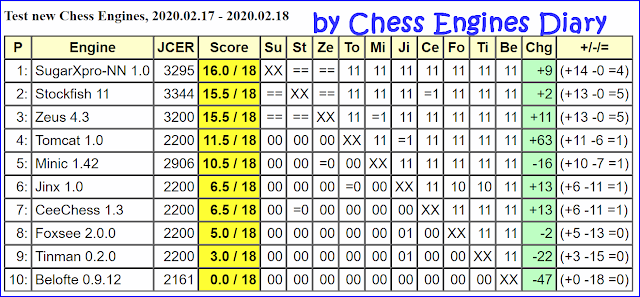 JCER Tournament 2020 - Page 2 2020.02.17.NewChessEngines
