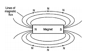 WHAT IS ELECTROMAGNETISM