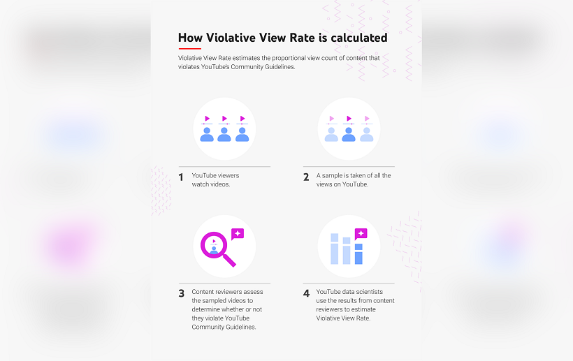 YouTube adds Violative View Rate metric to improve transparency and content accountability