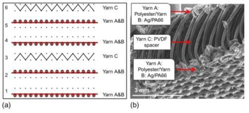 Weft knitted structure with three functional yarn for piezo electric harvesting   Texpedia