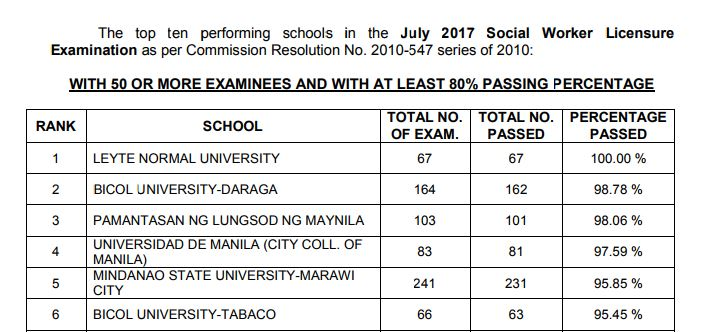Leyte Normal University tops July 2017 Social Worker board exam