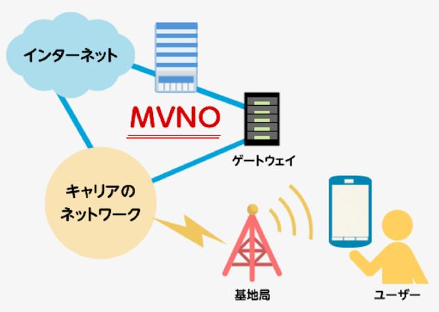 楽天モバイル MVNOのイメージ