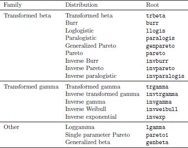 Tabel 7.1. Probability laws yang didukung oleh actuar