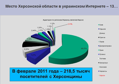 Место Херсонской области в украинском Интернете
