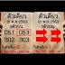 มาแล้ว!!! เลขเด็ด งวดนี้มาแรง!สามตัวเดียว ล้าน% ประจำงวดวันที่ 01 พฤศจิกายน 2563