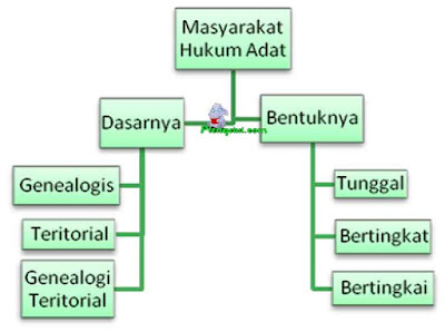Masing-masing bentuk Masyarakat Hukum Adat tersebut, dapat dinamakan sebagai Masyarakat Hukum Adat tunggal, bentuk bertingkat, dan bentuk berangkai sebagaimana skema berikut.