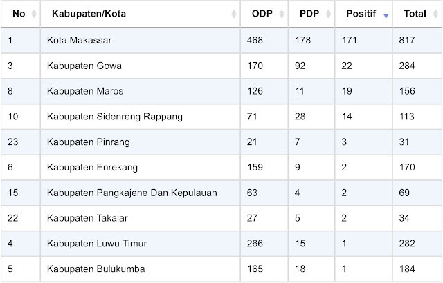 Data Covid-19 Makassar 16 April 2020