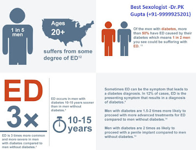 Best Treatment for Erectile Dysfunction - Dr.Pk Gupta