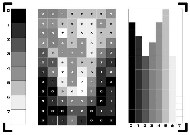 nuestro hipersimplificado histograma
