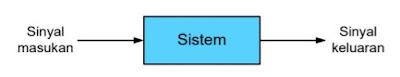 Hubungan Sinyal dan Sistem