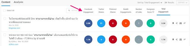 โปรแกรม buzzsumo ใช้ตรวจสอบบทความที่ได้รับการแชร์จากการทำ on-page seo