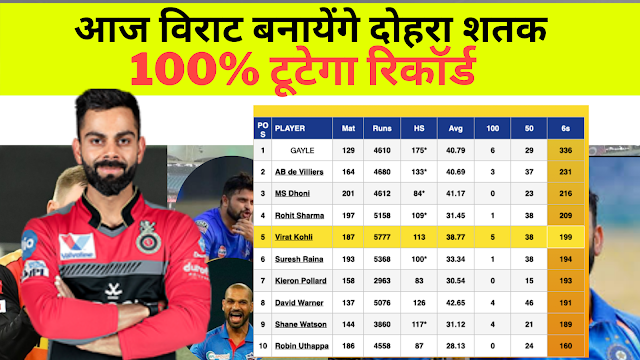 MOST NUMBER OF SIX IN IPL -Top 10