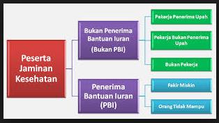 Cara Daftar BPJS untuk Warga Miskin