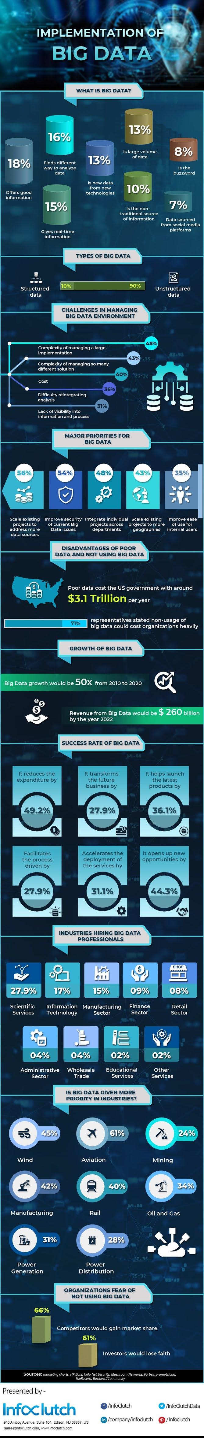 Implementation of Big Data #infographic #Technology #Big Data #Data
