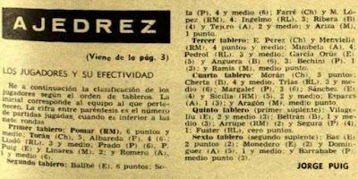 Resultados individuales del IV Campeonato de España por equipos 1960