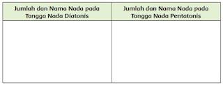 tabel perbedaan tangga nada diatonis dan pentatonis
