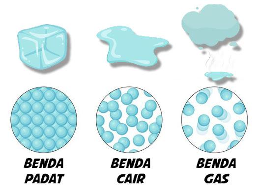 benda padat, cair, gas, wujud, sifat, manfaat, partikel, bentuk, volume, contoh, materi, bentuk, ipa, pelajaran sekolah