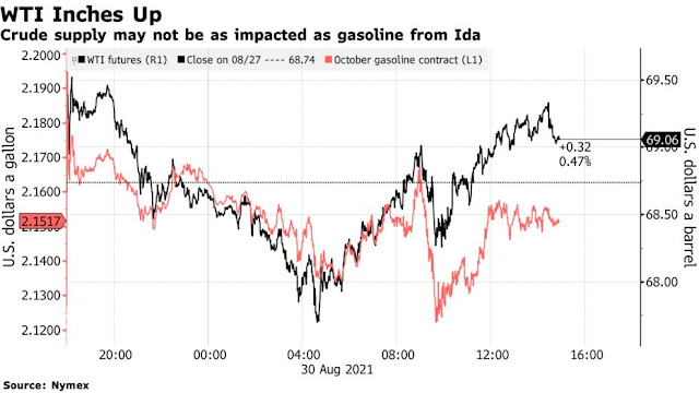 Oil Edges Up as U.S. Gulf Producers Assess Damage After Ida - Bloomberg