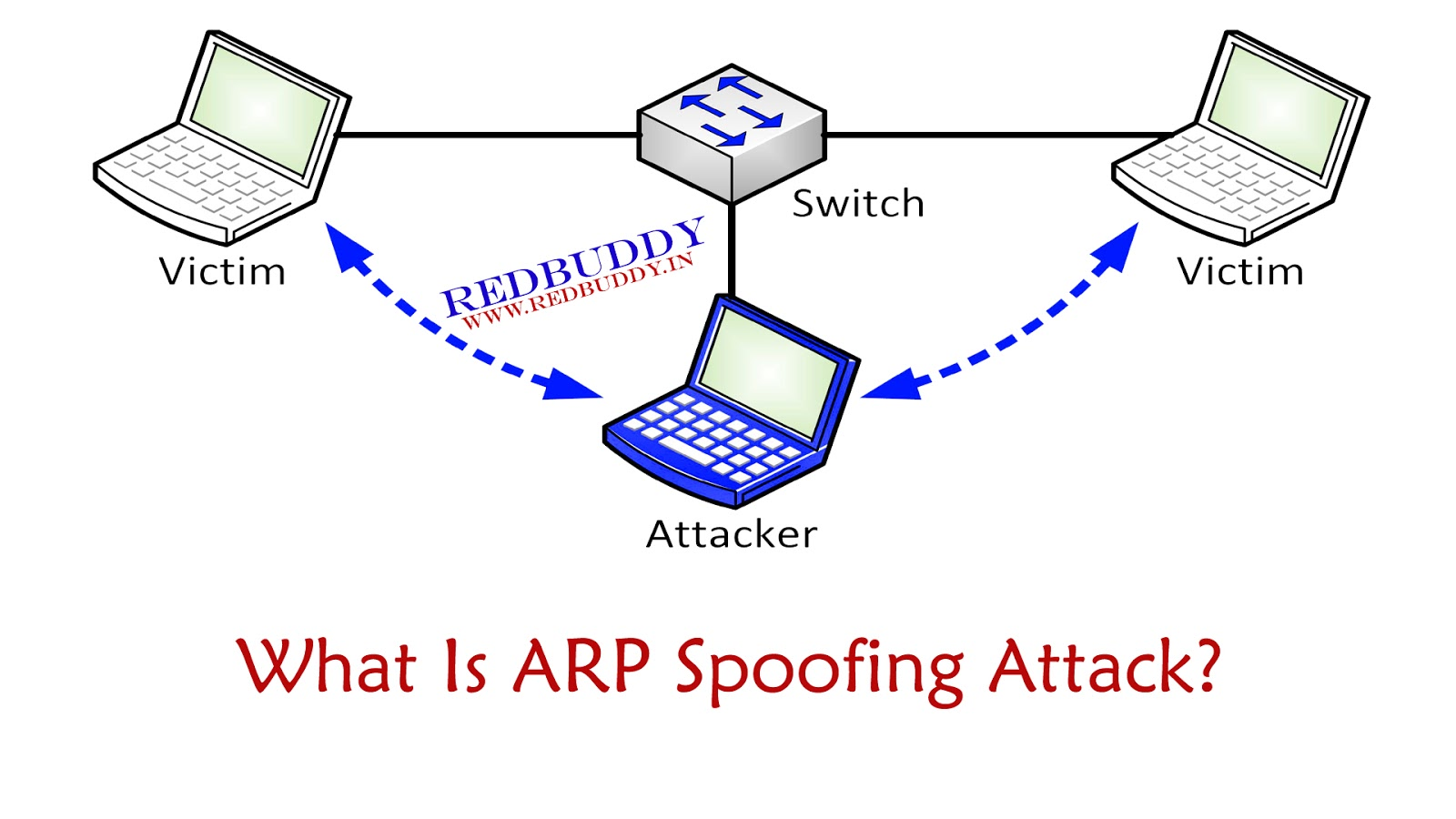 What Is ARP Spoofing Attack? - Redbuddy - The Information