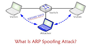 What Is ARP Spoofing Attack?