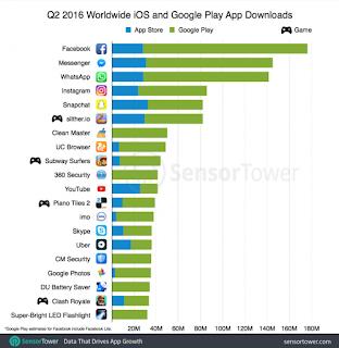 Giochi in rialzo sia su Android che iOS